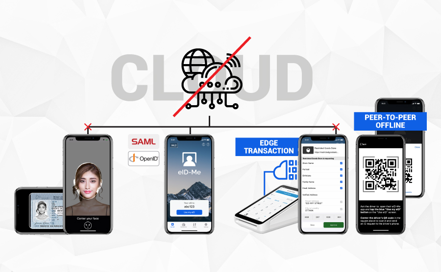 Digital identity and identity verification mobile app